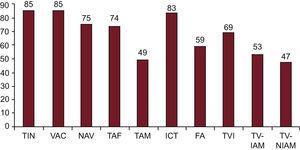 Número de laboratorios de electrofisiología participantes en el registro que abordan cada uno de los diferentes sustratos. FA: fibrilación auricular: ICT: istmo cavotricuspídeo; NAV: nódulo auriculoventricular; TAF: taquicardia auricular focal; TAM: taquicardia auricular macrorreentrante/aleteo auricular atípico; TIN: taquicardia intranodular; TVI: taquicardia ventricular idiopática; TV-IAM: taquicardia ventricular relacionada con cicatriz tras infarto agudo de miocardio; TV-NIAM: taquicardia ventricular no relacionada con cicatriz tras infarto agudo de miocardio; VAC: vía accesoria.