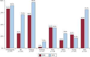 Utilización de los principales fármacos recomendados en prevención secundaria en cada registro. ADO: antidiabéticos orales; ARA-II: antagonistas del receptor de la angiotensina II; BB: bloqueadores beta; IECA: inhibidores de la enzima de conversión de la angiotensina.