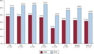 Diferencias en la tasa de tratamiento médico óptimo en cada registro en las principales situaciones clínicas. ACV: accidente cerebrovascular; DM: diabetes mellitus; EAP: enfermedad arterial periférica; FA: fibrilación auricular; HTA:hipertensión arterial; IC: insuficiencia cardiaca.