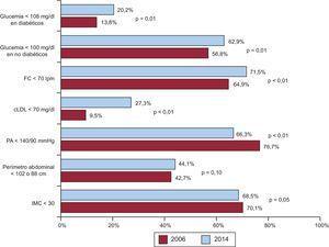 Control de los factores de riesgo cardiovascular en cada registro. cLDL: colesterol unido a lipoproteínas de baja densidad; FC: frecuencia cardiaca; IMC: índice de masa corporal; PA: presión arterial.