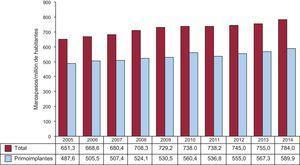 Número de generadores de marcapasos total y de primoimplantes por millón de habitantes, periodo 2005-2014.