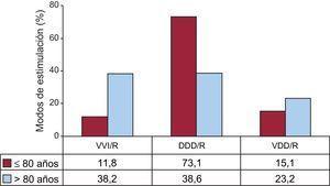 Modos de estimulación en los bloqueos auriculoventriculares por dos franjas de edad con corte en los 80 años. DDD/R: estimulación secuencial con dos cables; VDD/R: estimulación secuencial monocable; VVI/R: estimulación unicameral ventricular.
