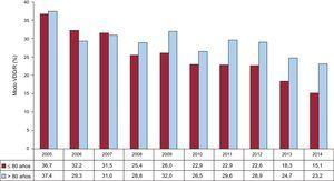 Evolución de la estimulación secuencial monosonda por dos grupos de edad con corte en los 80 años, 2005-2014. VDD/R: estimulación secuencial monocable.