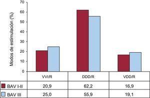 Modos de estimulación en los bloqueos auriculoventriculares por grados de bloqueo I-II y III, 2014. BAV: bloqueo auriculoventricular; DDD/R: estimulación secuencial con dos cables; VDD/R: estimulación secuencial monocable; VVI/R: estimulación unicameral ventricular.
