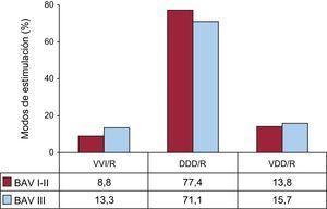 Modos de estimulación en los bloqueos auriculoventriculares por grados de bloqueo I-II y III en pacientes de 80 o menos años, 2014. BAV: bloqueo auriculoventricular; DDD/R: estimulación secuencial con dos cables; VDD/R: estimulación secuencial monocable; VVI/R: estimulación unicameral ventricular.