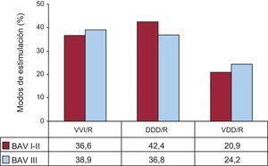 Modos de estimulación en los bloqueos auriculoventriculares por grados de bloqueo I-II y III en pacientes mayores de 80 años, 2014. BAV: bloqueo auriculoventricular; DDD/R: estimulación secuencial con dos cables; VDD/R: estimulación secuencial monocable; VVI/R: estimulación unicameral ventricular.