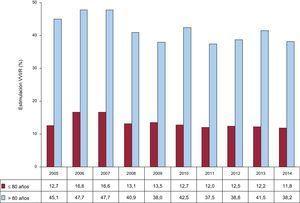 Evolución de la estimulación unicameral ventricular en los bloqueos auriculoventriculares (2005-1014) por dos franjas de edad con corte en los 80 años. VVI/R: estimulación unicameral ventricular.