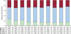Modos de estimulación en los trastornos de la conducción intraventricular, 2005-2014. DDD/R: estimulación secuencial con dos cables; VDD/R: estimulación secuencial monocable; VVI/R: estimulación unicameral ventricular.