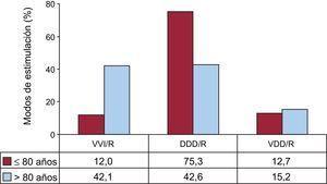 Modos de estimulación en los trastornos de la conducción intraventricular, por dos franjas de edad con corte en los 80 años. DDD/R: estimulación secuencial con dos cables; VDD/R: estimulación secuencial monocable; VVI/R: estimulación unicameral ventricular.