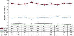 Modos de estimulación en la enfermedad del nódulo sinusal, excluidos los pacientes en taquiarritmia auricular permanente, en el periodo 2005-2014. AAI/R: estimulación auricular; DDD/R: estimulación secuencial con dos cables; VDD/R: estimulación secuencial monocable; VVI/R: estimulación unicameral ventricular.