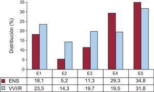 Distribución del porcentaje de estimulación unicameral ventricular según los códigos electrocardiográficos de la Tarjeta Europea del Paciente Portador de Marcapasos en la enfermedad del nódulo sinusal,, 2014. E1: enfermedad del nódulo sinusal sin especificar; E2: bloqueo de salida; E3: parada sinoauricular; E4: bradicardia; E5: síndrome bradicardia-taquicardia; ENS: enfermedad del nódulo sinusal; VVI/R: estimulación unicameral ventricular.