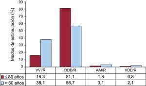 Modos de estimulación en la enfermedad del nódulo sinusal por dos grupos de edad son corte en los 80 años. AAI/R: estimulación auricular; DDD/R: estimulación secuencial con dos cables; VDD/R: estimulación secuencial monocable; VVI/R: estimulación unicameral ventricular.