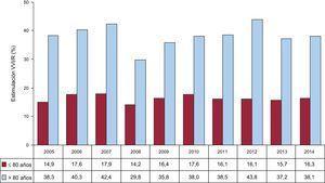 Estimulación unicameral ventricular en la enfermedad del nódulo sinusal por dos grupos de edad, evolutivo 2005-2014. VVI/R: estimulación unicameral ventricular.