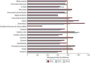 Consumo de marcapasos por millón de habitantes (media nacional y por comunidades autónomas) en el periodo 2012-2014.