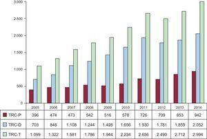 Número de dispositivos de terapia de resincronización cardiaca implantados en el periodo 2005-2014. TRC-D: generador biventricular con capacidad de desfibrilación; TRC-P: generador biventricular de baja energía; TRC-T: total de dispositivos.