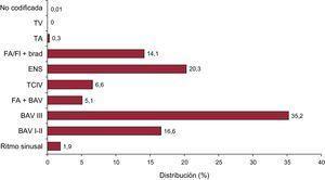 Alteraciones electrocardiográficas previas al implante. BAV: bloqueo auriculoventricular; ENS: enfermedad del nódulo sinusal; FA + BAV: fibrilación auricular con bloqueo auriculoventricular; FA/Fl + brad: fibrilación o aleteo auricular con bradicardia; TA: taquicardia auricular; TCIV: trastorno de la conducción intraventricular; TV: taquicardia ventricular.