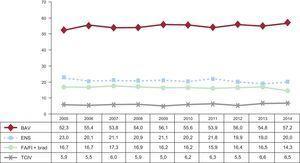 Evolución de las alteraciones electrocardiográficas previas al implante en el periodo 2005-2014. BAV: bloqueo auriculoventricular; ENS: enfermedad del nódulo sinusal; FA/Fl + brad: fibrilación o aleteo auricular con bradicardia; TCIV: trastorno de la conducción intraventricular.