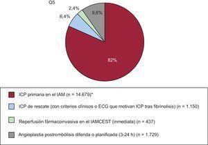 Evolución de los tipos de intervención coronaria percutánea primaria en el infarto agudo de miocardio. ECG: electrocardiograma; IAM: infarto agudo de miocardio: IAMCEST: infarto agudo de miocardio con elevación del segmento ST. *Número de procedimientos, 17.825 (26,4% del total de intervenciones coronarias percutáneas).