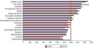 Número de intervenciones coronarias percutáneas por millón de habitantes, por comunidades autónomas, en 2013 y 2014. *Media de España 1.447 (1.419 en 2013).