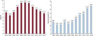 Evolución de las técnicas de diagnóstico intracoronario como técnicas adyuvantes en la intervención coronaria percutánea, 2004-2014. IVUS: ecografía intravascular.