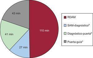Representación gráfica de la contribución de los diferentes tiempos (mediana) del proceso de atención al tiempo total de isquemia de la muestra. RDAM: retraso en la demanda de atención médica; SAM: solicitud de asistencia médica. aTiempo desde la solicitud de asistencia médica hasta el establecimiento de diagnóstico de infarto con elevación del segmento ST. bTiempo desde el diagnóstico de infarto con elevación del segmento ST hasta la llegada al centro para realización de intervencionismo coronario primario. cTiempo desde la llegada al centro para intervencionismo coronario primario hasta el paso de la guía de angioplastia a través de la lesión culpable.