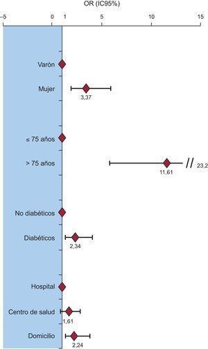 Resultados del modelo de regresión logística. Factores asociados a un retraso mayor de110min en la demanda de atención médica. IC95%: intervalo de confianza del 95%; OR: odds ratio.