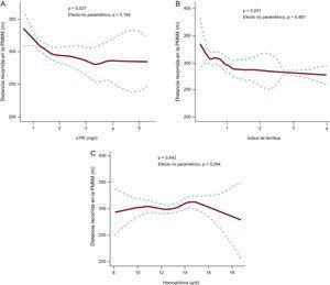Análisis multivariable empleando modelos aditivos generalizados para evaluar la relación entre los biomarcadores del déficit de hierro (A y B), la hemoglobina (C) y la distancia recorrida en metros en la prueba de marcha de 6 minutos. PM6M: prueba de marcha de 6 minutos; sTfR: receptor de transferrina soluble en suero. Las curvas punteadas indican el intervalo de confianza del 95% para el riesgo homogeneizado.