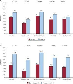 Análisis no ajustado de todas las dimensiones del EuroQoL-5D en los subgrupos de pacientes que mostraron asociación independiente con la calidad de vida relacionada con la salud en los análisis multivariables. Porcentaje de pacientes que presentaron algún tipo de limitación en cada una de las 5 dimensiones del EuroQoL-5 dimensiones en función del sexo (A); clase funcional de la New York Heart Association (B); edad (C); índice de comorbilidad de Charlson (D); hospitalización reciente (E), y servicio clínico (F).