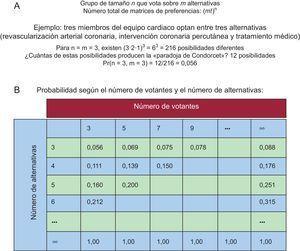 Probabilidad de ciclos paradójicos (paradojas de Condorcet). Modificada con permiso de Riker5.
