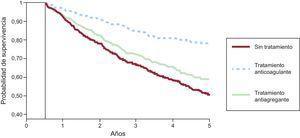 Probabilidad de supervivencia libre de embolias sistémicas (incluidas las cerebrales) o mortalidad total a 5años en función del tratamiento. Inicio de las curvas a los 180días de la hospitalización por hemorragia intracraneal. Modificada con permiso de Nielsen et al24.