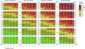 Tabla de la edad vascular según SCORE (Systemic Coronary Risk Estimation) para los países de bajo riesgo. PAS: presión arterial sistólica. Esta figura se muestra a todo color solo en la versión electrónica del artículo. Reproducida con permiso de Cuende et al13.