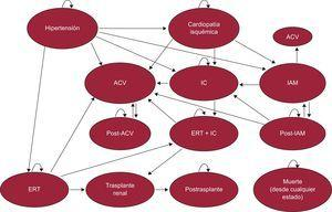 Modelo de Markov para pacientes hipertensos refractarios al tratamiento farmacológico. ACV: accidente cerebrovascular; ERT: enfermedad renal terminal; IAM: infarto agudo de miocardio; IC: insuficiencia cardiaca.