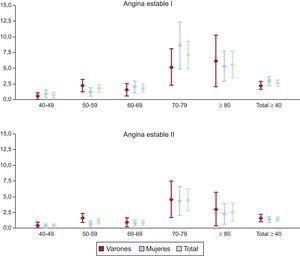 Prevalencia de angina probable según el cuestionario de Rose (angina estable I) y de angina confirmada (angina estable II) por sexo y grupos de edad. Estudio OFRECE. Reproducido con permiso de Alonso et al14.