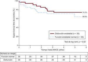 Supervivencia sin eventos adversos cardiovasculares mayores de los pacientes con disfunción endotelial frente a los pacientes con función endotelial normal. Durante un periodo de seguimiento de 4,0±1,7 años, 50pacientes (de un total de70) experimentaron algún evento adverso cardiovascular mayor. No hubo diferencias significativas en el riesgo de presentar un evento adverso cardiovascular mayor entre pacientes con función endotelial normal y pacientes con disfunción endotelial (hazard ratio=0,8; intervalo de confianza del 95%, 0,3-1,8). MACE: eventos adversos cardiovasculares mayores.
