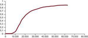 Curva de aceptabilidad. Eje de ordenadas: probabilidad de que la tecnología sea coste-efectiva comparada con la alternativa. Eje de abscisas: razón (umbral) de coste-efectividad incremental (por año de vida ajustado por calidad ganado) en euros.