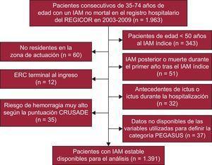 Diagrama de flujo de los participantes incluidos en el análisis pronóstico. ERC: enfermedad renal crónica; IAM: infarto agudo de miocardio.