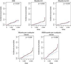 Incidencia de eventos en los pacientes con infarto agudo de miocardio estable según la presencia/ausencia de características PEGASUS. Los modelos con ajuste completo presentados en la tabla 5 se muestran en esta figura. Las líneas rojas y azules corresponden a los pacientes con y sin características PEGASUS respectivamente. CV: cardiovascular; IAM: infarto agudo de miocardio. Esta figura se muestra a todo color solo en la versión electrónica del artículo.