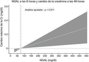 Gradiente de riesgo del valor de la lipocalina asociada a la gelatinasa neutrófila (NGAL) a las 8 horas de la intervención en la predicción del ΔCr-48 h absoluto máximo. ΔCr-48 h: cambio de la creatinina a las 48 horas; NGAL-8 h: lipocalina asociada a gelatinasa neutrófila a las 8 horas.