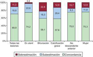Porcentajes de sobrestimación, subestimación y concordancia entre la estimación visual de la significación funcional de la lesión coronaria (reserva fraccional de flujo ≤0,80) y su valor observado de acuerdo con las características clínicas y angiográficas.