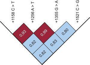 Estimaciones del desequilibrio de ligamento de pares de pacientes con cardiopatía congénita y controles.
