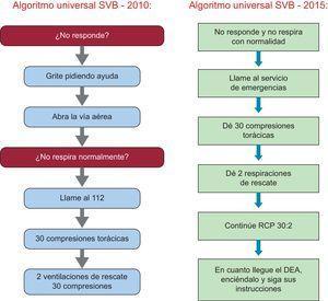 Comparación de los algoritmos de soporte vital básico de las recomendaciones de 2010 y 2015. DEA: desfibrilador externo automatizado; RCP: reanimación cardiopulmonar; SVB: soporte vital básico.