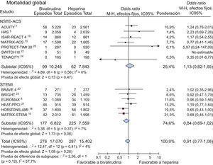 Bivalirudina en comparación con heparina no fraccionada en relación con la mortalidad total (en 30días) con los valores de odds ratio y sus intervalos de confianza del 95%. El tamaño de los cuadrados es aproximadamente proporcional al peso estadístico de cada ensayo. IC95%: intervalo de confianza del 95%.