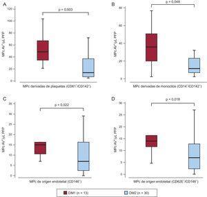 Diferencias en las micropartículas circulantes anexinaV+ basales según el tipo de diabetes mellitus. Gráficos de caja y bigotes que muestran el número de micropartículas circulantes positivas para el factor tisular (CD142+) de origen plaquetario (CD61+) (A) y de origen monocitario (CD14+) (B) y micropartículas circulantes de origen endotelial (CD146+) (C) y micropartículas circulantes de células endoteliales activadas (CD146+/CD62E+) (D) antes de la intervención con ácido acetilsalicílico según el tipo de diabetes mellitus. AAS: ácido acetilsalicílico; AV: anexina V; DM1: diabetes mellitus tipo 1; DM2: diabetes mellitus tipo 2; MPc: micropartículas circulantes; PFP: plasma libre de plaquetas. Las líneas del interior de los recuadros corresponden a los valores de mediana, los recuadros superior e inferior indican los percentiles 25 y 75, respectivamente, y las barras superiores e inferiores de fuera de los recuadros corresponden a los percentiles 10 y 90 respectivamente. Valor de p obtenido mediante un análisis de la varianza del número de micropartículas circulantes dependiendo del tipo de diabetes mellitus.