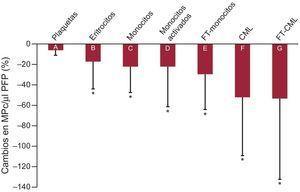 Diferencias expresadas en porcentaje de disminución de las micropartículas circulantes anexinaV+ antes y después de la intervención con ácido acetilsalicílico. A:CD61+. B:CD235a+. C:CD14+. D:CD14+/CD11b+. E:CD14+/CD142+. F:actina alfa de músculo liso+. G:actina alfa de músculo liso+/CD142+. Se utilizó el CD61 como biomarcador de las plaquetas, el CD235a para los eritrocitos, el CD14 para los monocitos y la actina alfa de músculo liso para las micropartículas originadas en células de músculo liso. Se utilizaron el CD142 (factor tisular) y el CD11b (integrina αM) como biomarcadores de activación celular. AV:anexinaV; CML:célula de músculo liso; MPc:micropartículas circulantes; FT:factor tisular. *p < 0,05 para la comparación antes-después de la intervención (prueba de lat de Student para muestras apareadas).