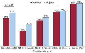 Prevalencia del calcio de la aorta torácica en varones y mujeres, por cuartiles de edad. Q1: cuartil 1; Q2: cuartil 2; Q3: cuartil 3; Q4: cuartil 4.