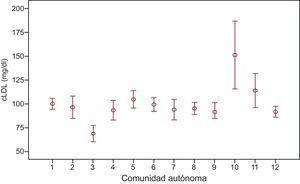 Concentraciones (media±desviación estándar) de colesterol unido a lipoproteínas de baja densidad que presentaban los pacientes coronarios del estudio en la analítica previa a la visita basal, en función de la comunidad autónoma a la que pertenecían. cLDL: colesterol unido a lipoproteínas de baja densidad.