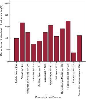 Variabilidad de la prescripción de fármacos hipolipemiantes en las diversas comunicades autónomas españolas. Datos recogidos en la visita basal según el tratamiento que el paciente venía recibiendo hasta ese momento.