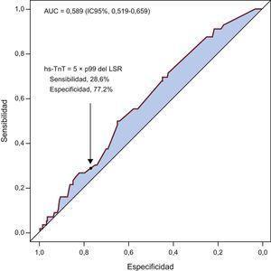 Curva de características operativas del receptor que muestra la capacidad de discriminación de la concentración máxima de hs-TnT tras la intervención coronaria percutánea para predecir mortalidad. AUC: área bajo la curva de características operativas del receptor; hs-TnT: troponina T de alta sensibilidad; IC95%: intervalo de confianza del 95%; LSR: límite superior de referencia; p99: percentil 99.