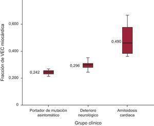 VEC cardiaco según el estado clínico de la PAF-TTR. PAF–TTR:polineuropatía amiloide familiar relacionada con la transtiretina; VEC:volumen extracelular.