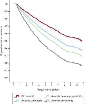 Curvas de supervivencia sin ajustar según los estratos de anemia. El peor pronóstico fue el observado para la anemia persistente (HR=2,06; IC95%, 2,10-3,21; p<0,001), seguido del de la anemia de nueva aparición (HR=1,76; IC95%, 1,32-2,35; p<0,001) y el de la anemia transitoria (HR=1,42; IC95%, 1,06-1,91; p=0,02). HR: hazard ratio; IC95%; intervalo de confianza del 95%.